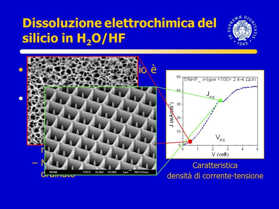 Dissoluzione elettrochimica del silicio in H 2 O/HF Caratteristica densità di corrente-tensione La dissoluzione del silicio è attivata dalle lacune La