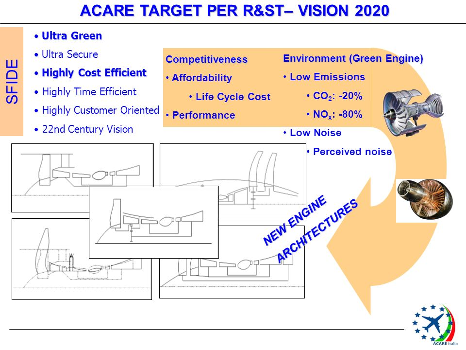 Competitiveness Affordability Life Cycle Cost Performance Environment (Green Engine) Low Emissions CO 2 : -20% NO x : -80% Low Noise Perceived noise Ultra Green Ultra Green Ultra Secure Highly Cost Efficient Highly Cost Efficient Highly Time Efficient Highly Customer Oriented 22nd Century Vision NEW ENGINE ARCHITECTURES ACARE TARGET PER R&ST– VISION 2020 SFIDE