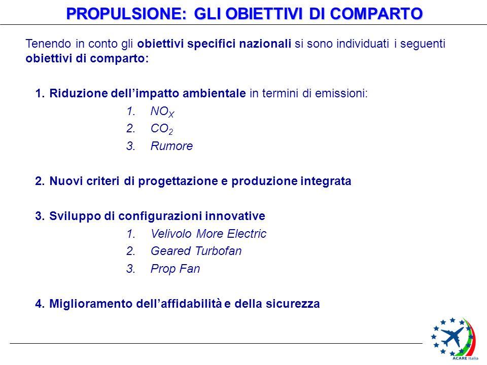 Tenendo in conto gli obiettivi specifici nazionali si sono individuati i seguenti obiettivi di comparto: 1.Riduzione dellimpatto ambientale in termini di emissioni: 1.NO X 2.CO 2 3.Rumore 2.Nuovi criteri di progettazione e produzione integrata 3.Sviluppo di configurazioni innovative 1.Velivolo More Electric 2.Geared Turbofan 3.Prop Fan 4.Miglioramento dellaffidabilità e della sicurezza PROPULSIONE: GLI OBIETTIVI DI COMPARTO