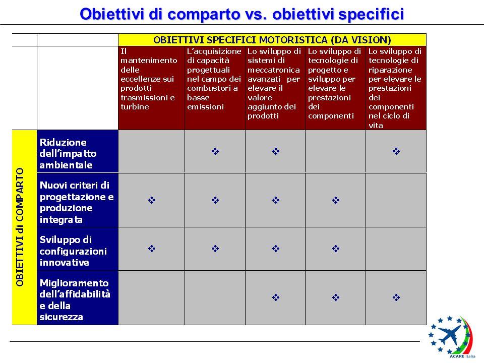 Obiettivi di comparto vs. obiettivi specifici