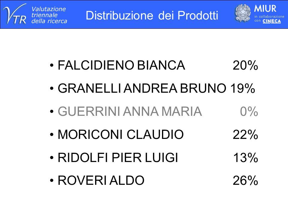 Distribuzione dei Prodotti FALCIDIENO BIANCA 20% GRANELLI ANDREA BRUNO 19% GUERRINI ANNA MARIA 0% MORICONI CLAUDIO 22% RIDOLFI PIER LUIGI 13% ROVERI ALDO 26%