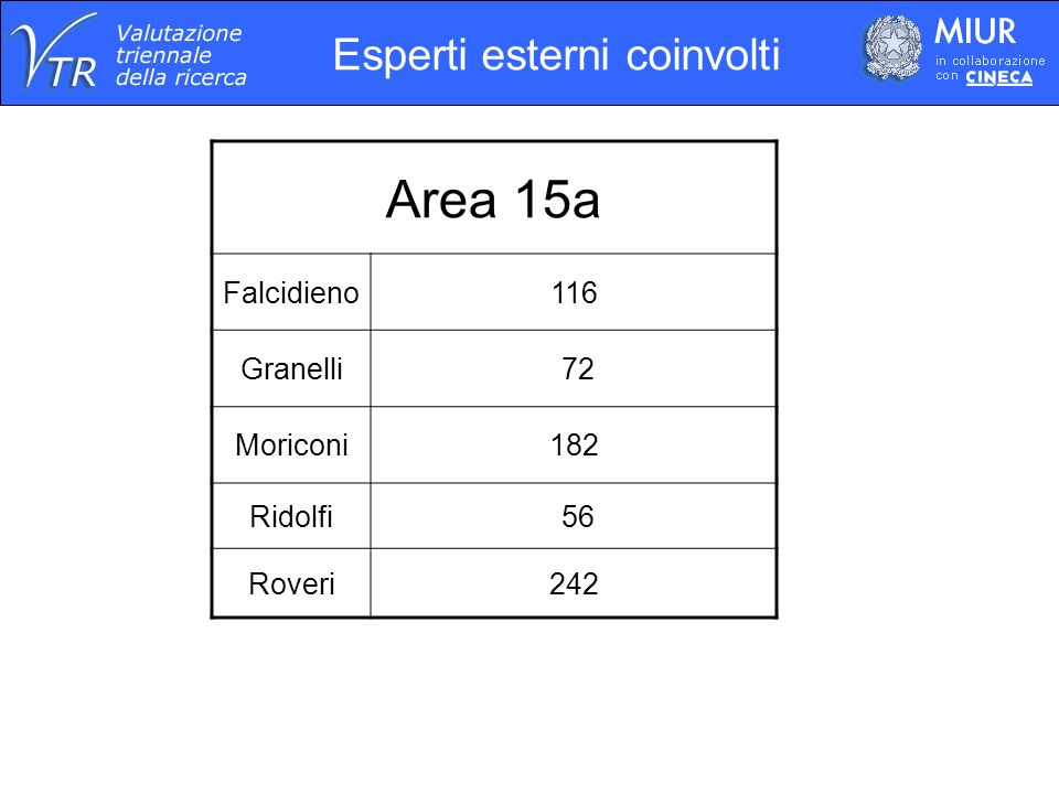 Esperti esterni coinvolti Area 15a Falcidieno116 Granelli 72 Moriconi182 Ridolfi 56 Roveri242