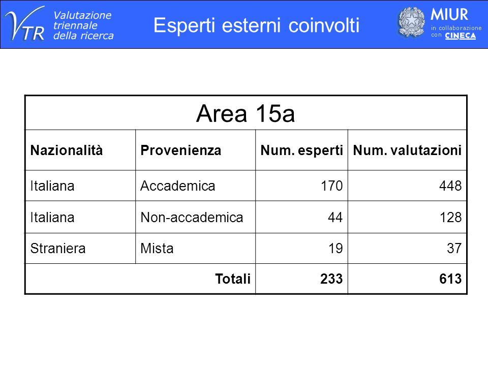 Esperti esterni coinvolti Area 15a NazionalitàProvenienzaNum.