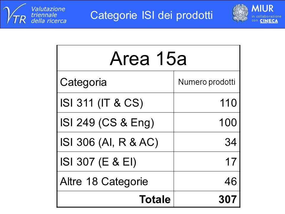 Area 15a Categoria Numero prodotti ISI 311 (IT & CS)110 ISI 249 (CS & Eng)100 ISI 306 (AI, R & AC)34 ISI 307 (E & EI)17 Altre 18 Categorie46 Totale307 Categorie ISI dei prodotti