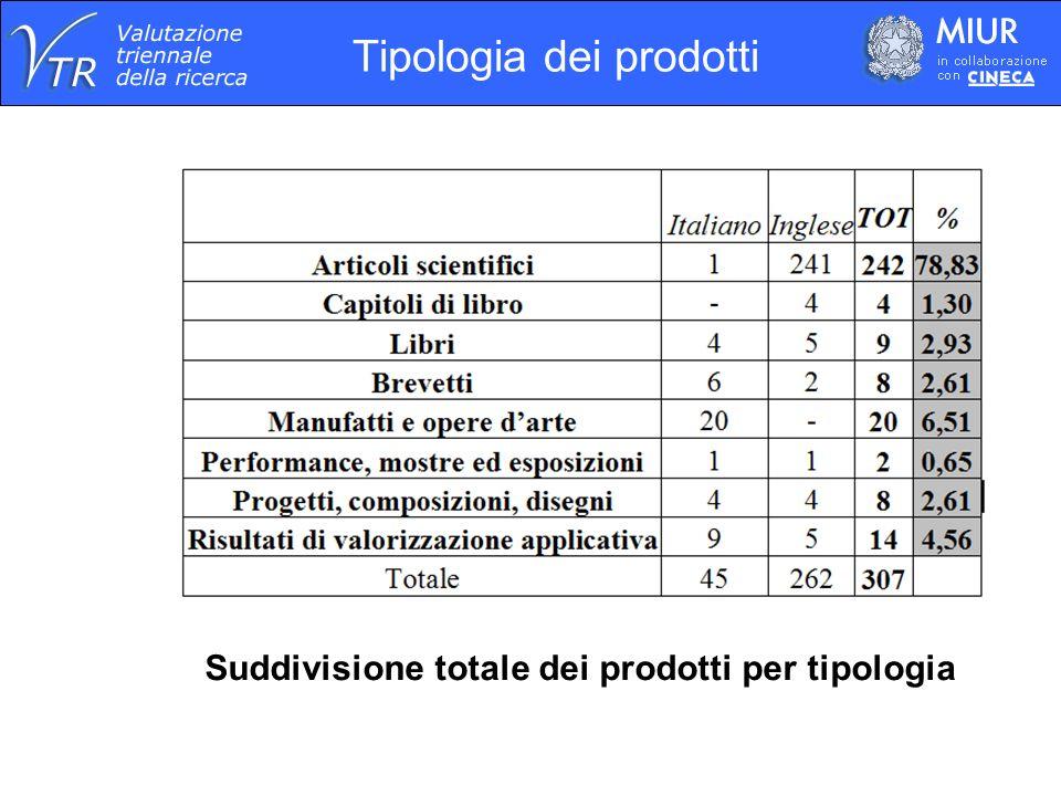 Tipologia dei prodotti Suddivisione totale dei prodotti per tipologia
