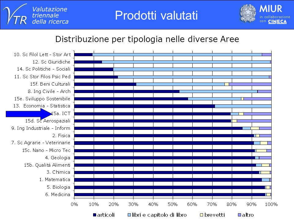 Distribuzione per tipologia nelle diverse Aree Prodotti valutati