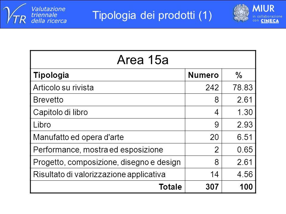 Area 15a TipologiaNumero% Articolo su rivista24278.83 Brevetto82.61 Capitolo di libro41.30 Libro92.93 Manufatto ed opera d arte206.51 Performance, mostra ed esposizione20.65 Progetto, composizione, disegno e design82.61 Risultato di valorizzazione applicativa144.56 Totale307100 Tipologia dei prodotti (1)