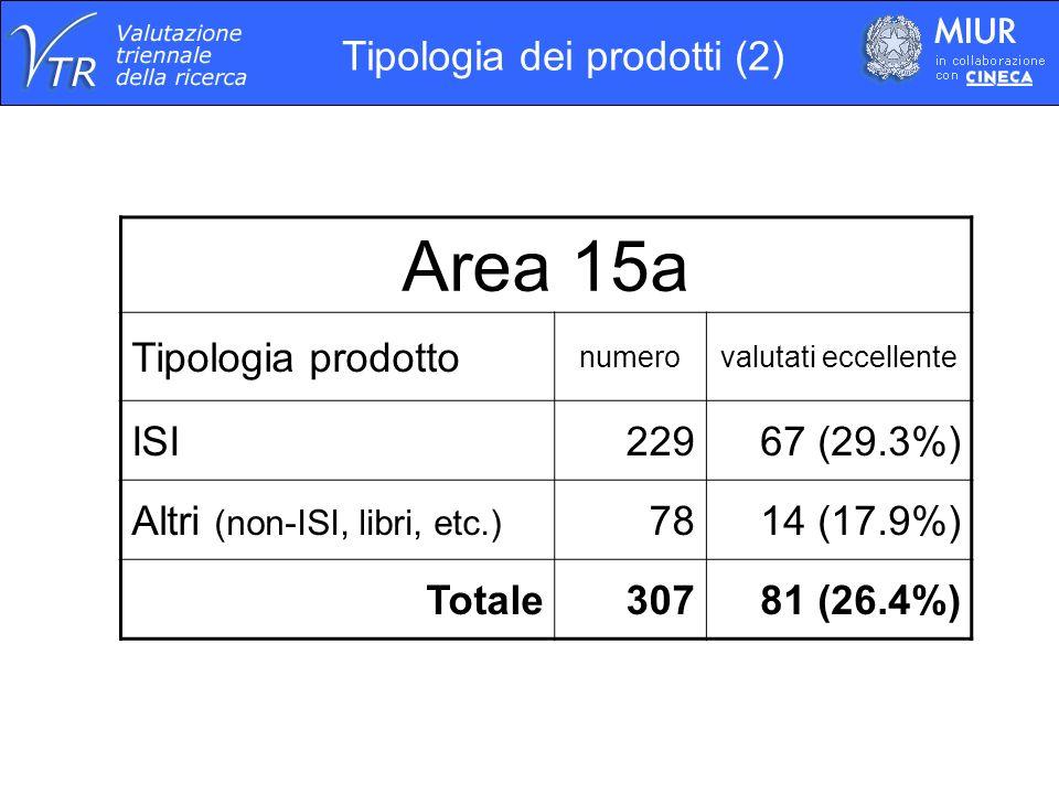 Area 15a Tipologia prodotto numerovalutati eccellente ISI22967 (29.3%) Altri (non-ISI, libri, etc.) 7814 (17.9%) Totale30781 (26.4%) Tipologia dei prodotti (2)