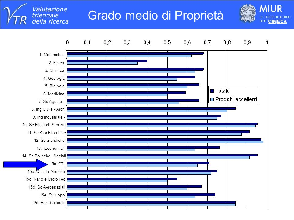 15f. Beni Culturali 15e. Sviluppo 15d. Sc Aerospaziali 15c.
