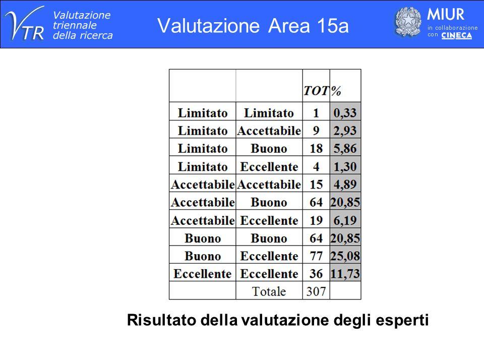 Valutazione Area 15a Risultato della valutazione degli esperti