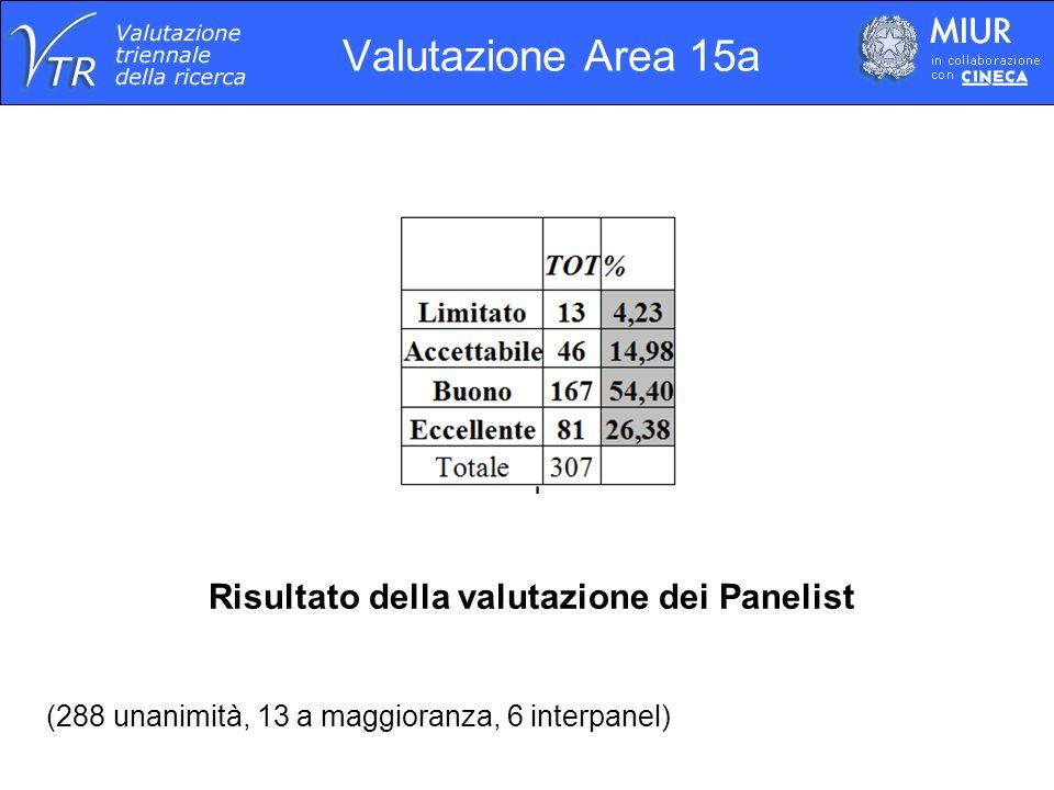 Valutazione Area 15a Risultato della valutazione dei Panelist (288 unanimità, 13 a maggioranza, 6 interpanel)