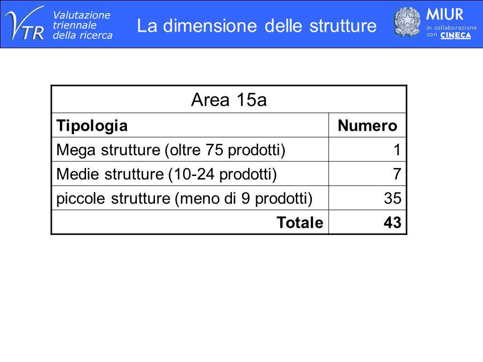 Area 15a TipologiaNumero Mega strutture (oltre 75 prodotti)1 Medie strutture (10-24 prodotti)7 piccole strutture (meno di 9 prodotti)35 Totale43 La dimensione delle strutture