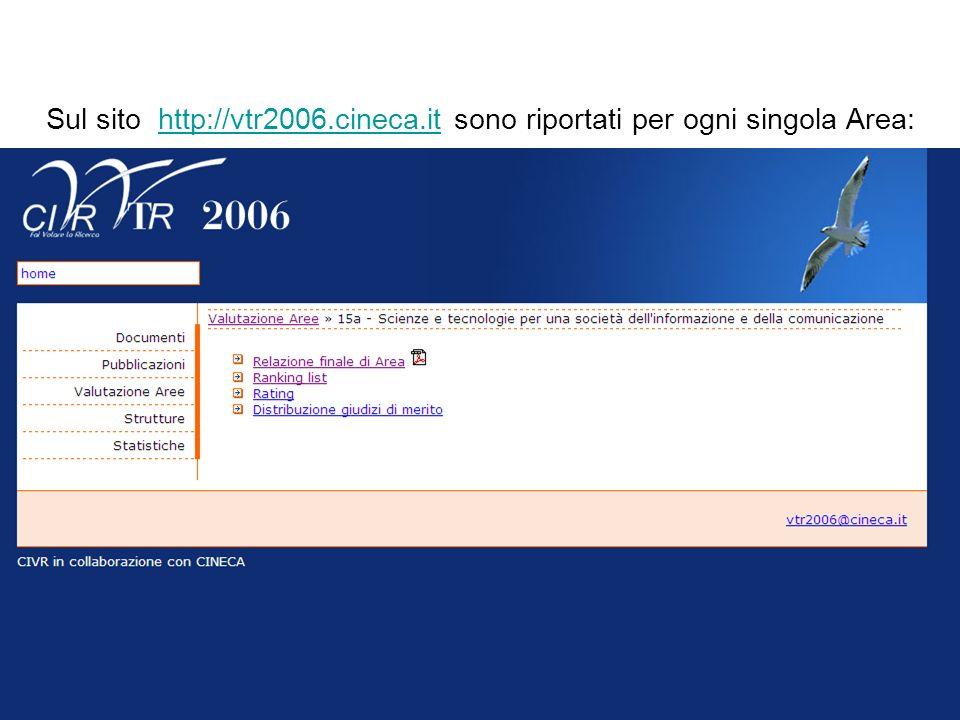Sul sito http://vtr2006.cineca.it sono riportati per ogni singola Area:http://vtr2006.cineca.it La Valutazione delle Aree (