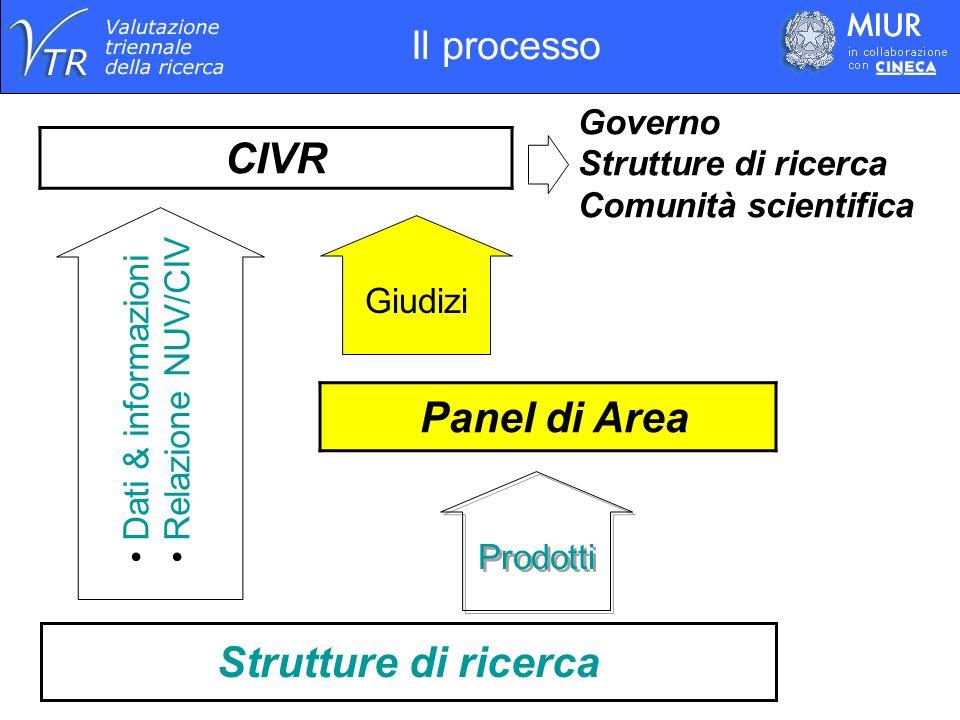 CIVR Strutture di ricerca Panel di Area Governo Strutture di ricerca Comunità scientifica Giudizi Dati & informazioni Relazione NUV/CIV Prodotti Il processo