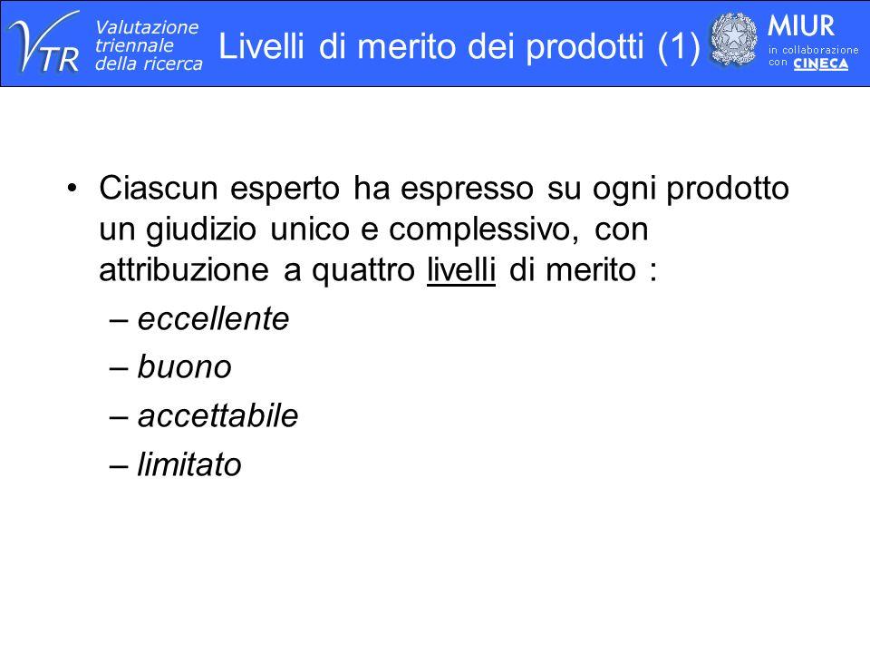 Ciascun esperto ha espresso su ogni prodotto un giudizio unico e complessivo, con attribuzione a quattro livelli di merito : –eccellente –buono –accettabile –limitato Livelli di merito dei prodotti (1)