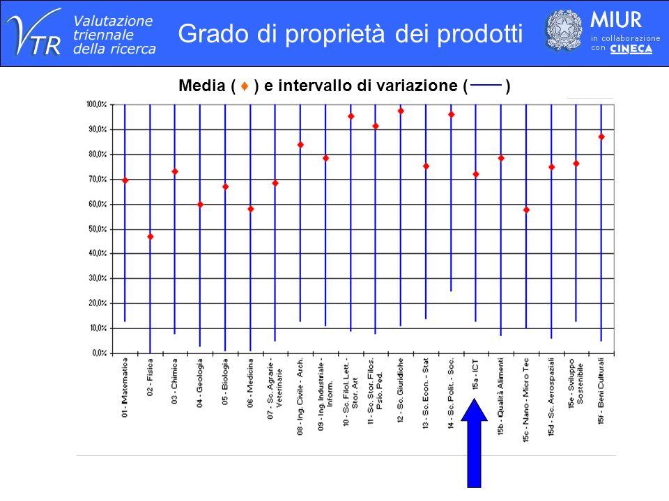 Grado di proprietà dei prodotti Media ( ) e intervallo di variazione ( )