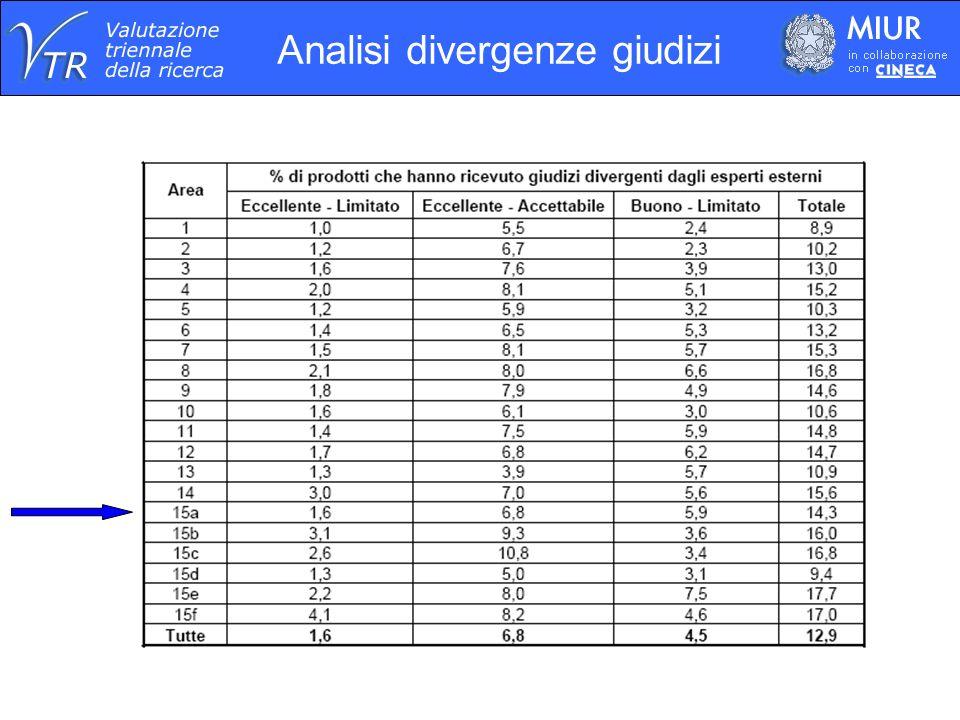 Analisi divergenze giudizi