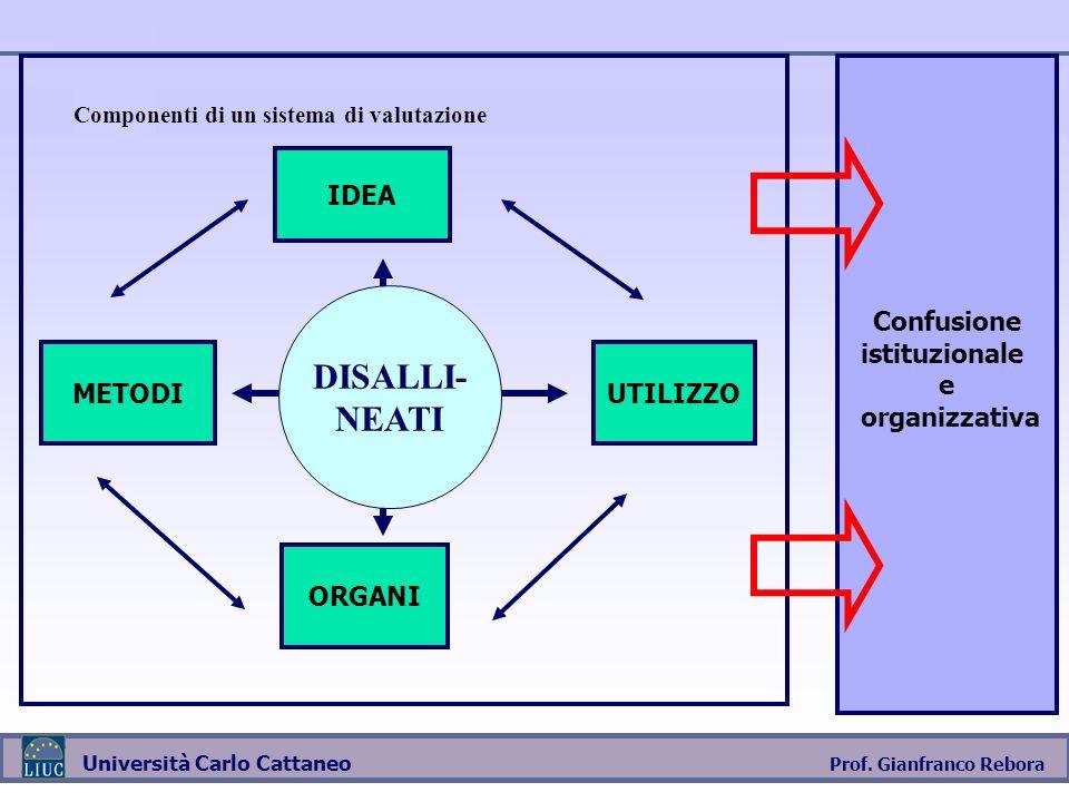 Prof. Gianfranco Rebora Università Carlo Cattaneo IDEA METODI UTILIZZO ORGANI Componenti di un sistema di valutazione DISALLI- NEATI Confusione istitu