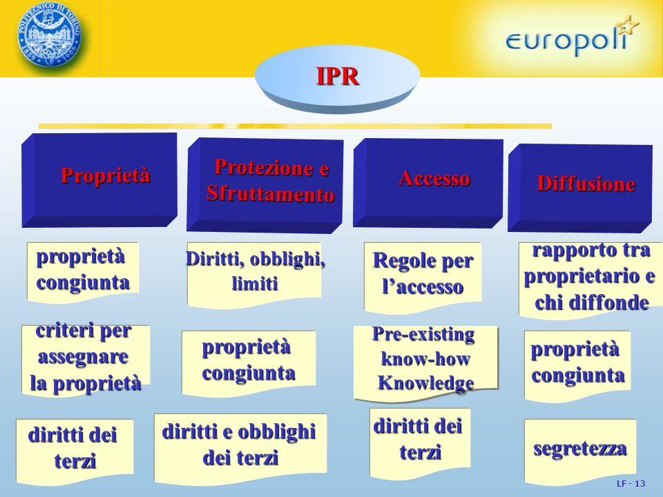 LF - 13 IPR Proprietà Protezione e Sfruttamento Accesso Diffusione proprietàcongiunta diritti dei terzi criteri per assegnare la proprietà diritti e o