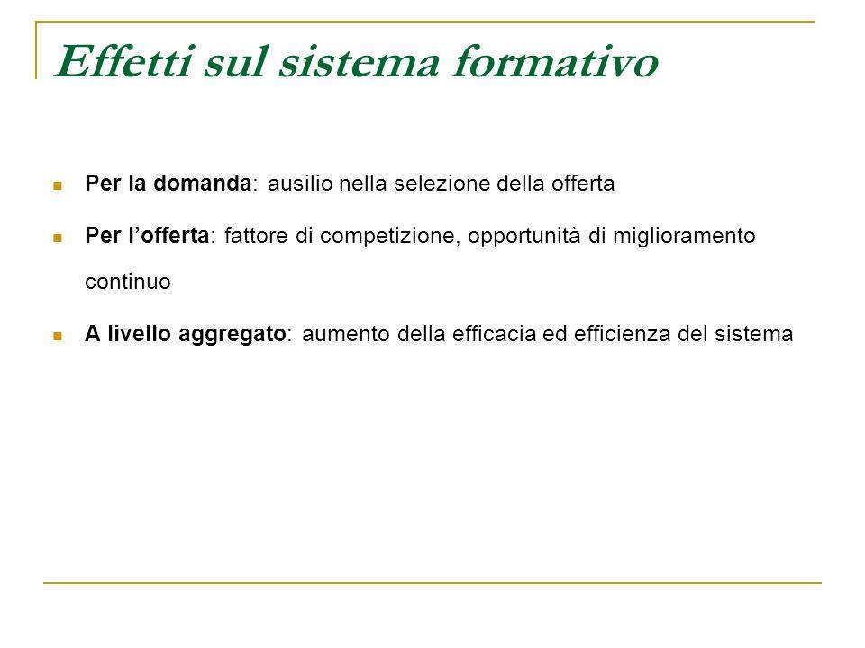 Effetti sul sistema formativo Per la domanda: ausilio nella selezione della offerta Per lofferta: fattore di competizione, opportunità di migliorament