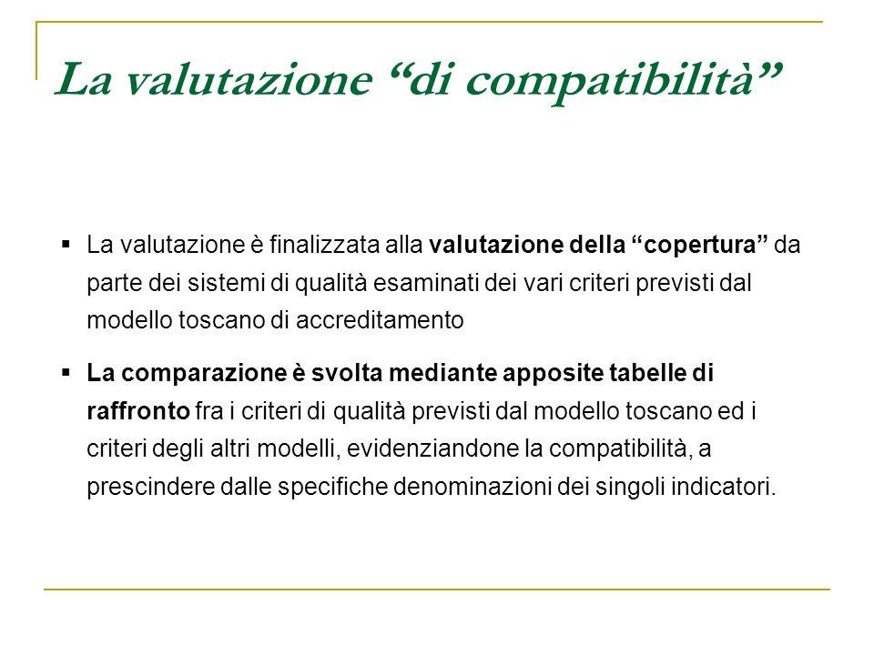 La valutazione di compatibilità La valutazione è finalizzata alla valutazione della copertura da parte dei sistemi di qualità esaminati dei vari crite