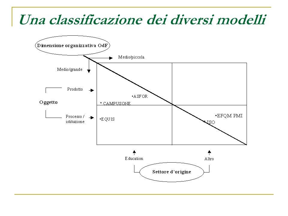 Una classificazione dei diversi modelli