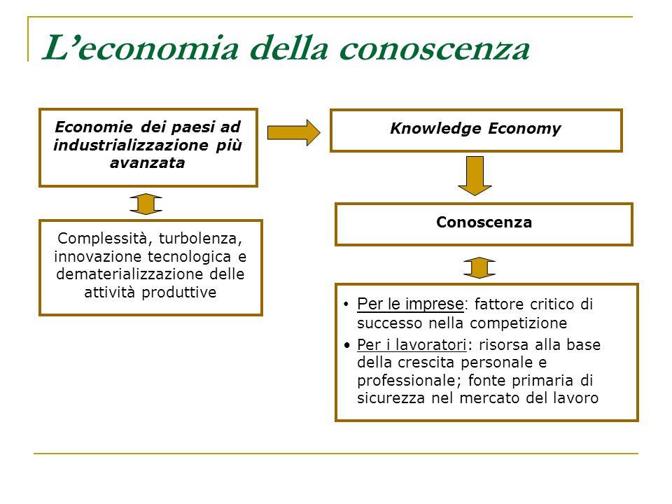Leconomia della conoscenza Complessità, turbolenza, innovazione tecnologica e dematerializzazione delle attività produttive Conoscenza Knowledge Econo