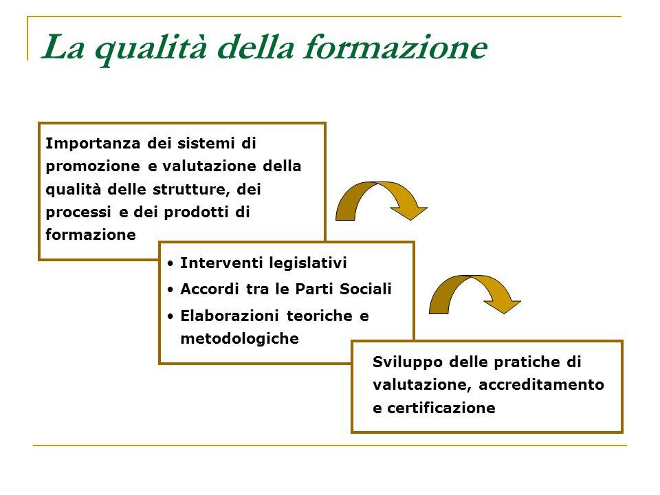 La qualità della formazione Importanza dei sistemi di promozione e valutazione della qualità delle strutture, dei processi e dei prodotti di formazion