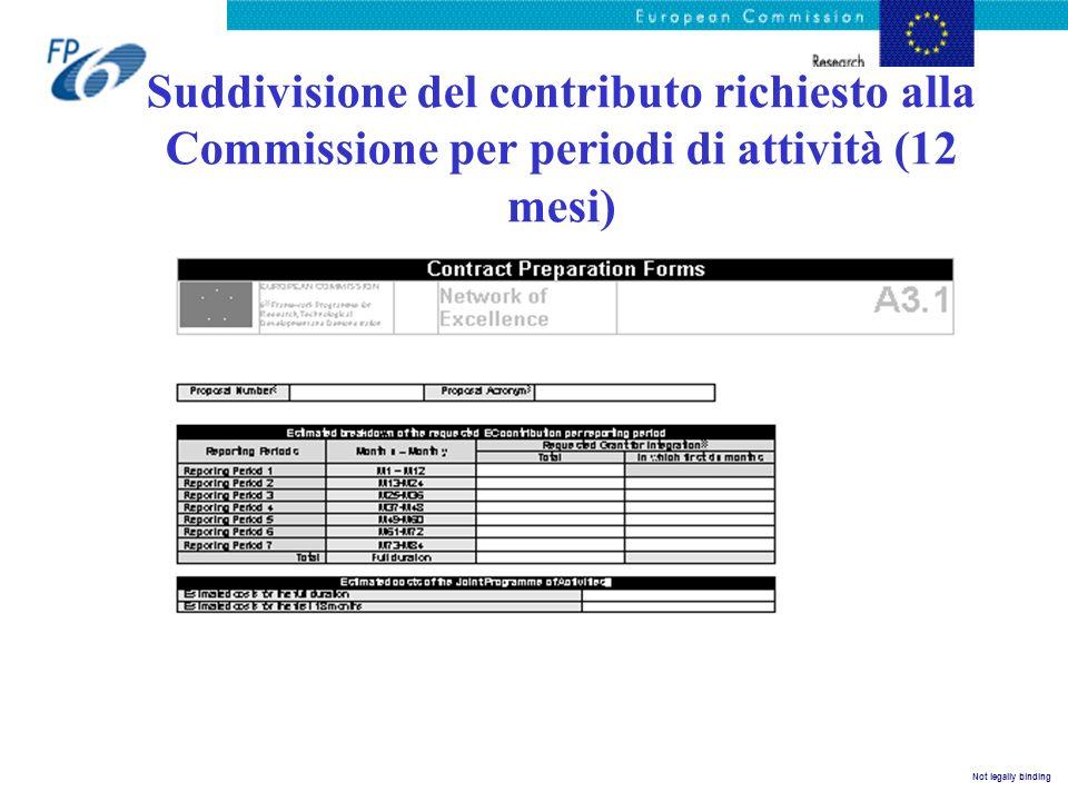 Not legally binding Suddivisione del contributo richiesto alla Commissione per periodi di attività (12 mesi)