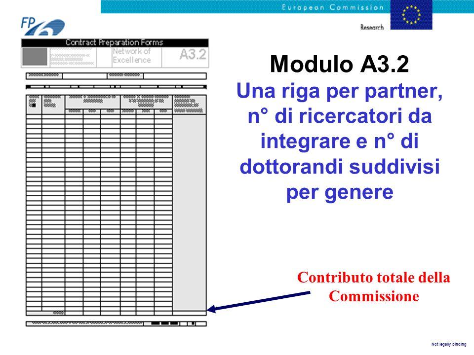 Not legally binding Modulo A3.2 Una riga per partner, n° di ricercatori da integrare e n° di dottorandi suddivisi per genere Contributo totale della C