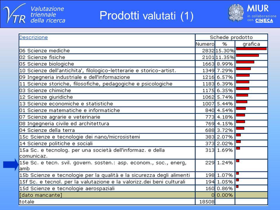 Prodotti valutati (1)