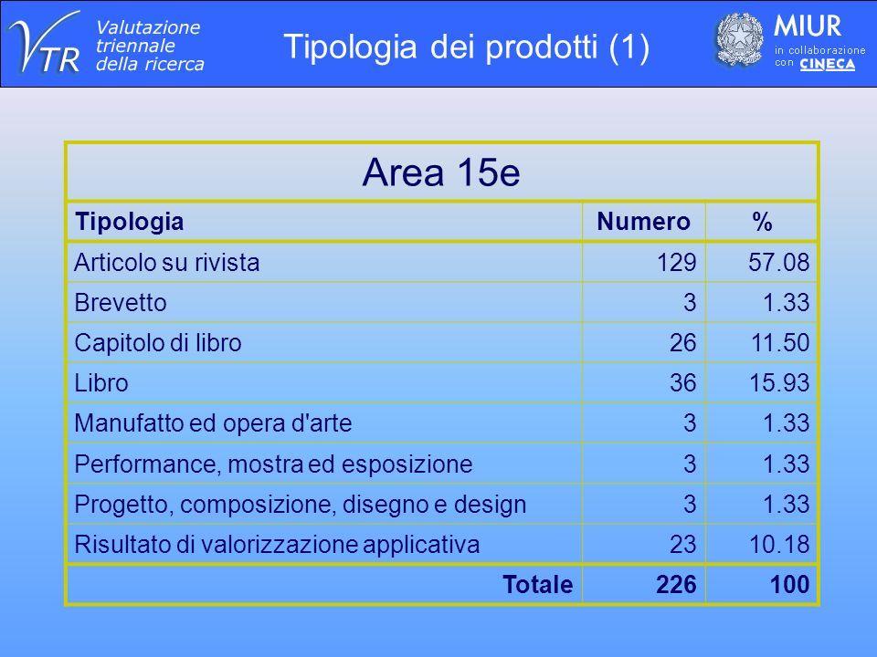 Area 15e TipologiaNumero% Articolo su rivista12957.08 Brevetto31.33 Capitolo di libro2611.50 Libro3615.93 Manufatto ed opera d arte31.33 Performance, mostra ed esposizione31.33 Progetto, composizione, disegno e design31.33 Risultato di valorizzazione applicativa2310.18 Totale226100 Tipologia dei prodotti (1)