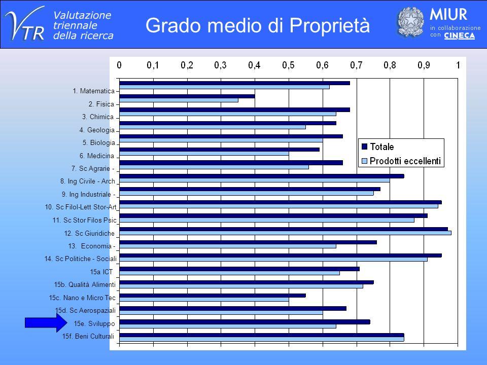 Grado medio di Proprietà 15f.Beni Culturali 15e. Sviluppo 15d.