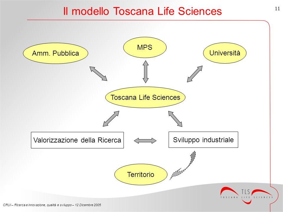 CRUI – Ricerca e innovazione, qualità e sviluppo – 12 Dicembre 2005 11 Il modello Toscana Life Sciences Toscana Life Sciences Università Amm.