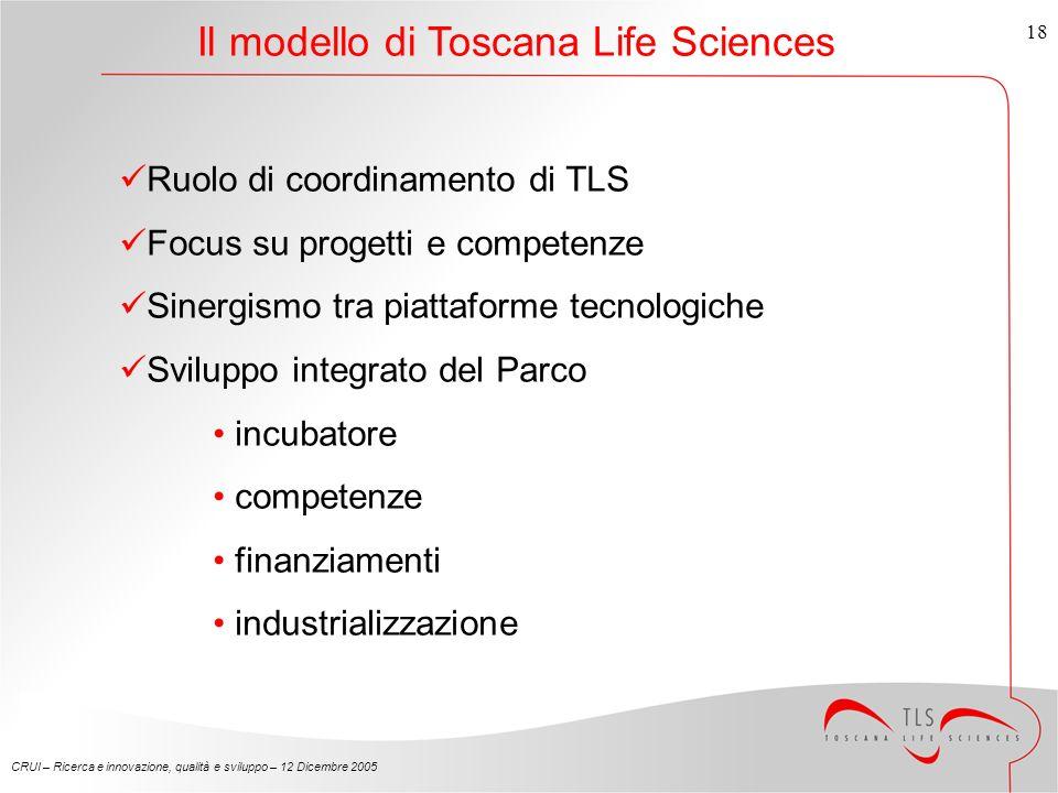 CRUI – Ricerca e innovazione, qualità e sviluppo – 12 Dicembre 2005 18 Il modello di Toscana Life Sciences Ruolo di coordinamento di TLS Focus su progetti e competenze Sinergismo tra piattaforme tecnologiche Sviluppo integrato del Parco incubatore competenze finanziamenti industrializzazione