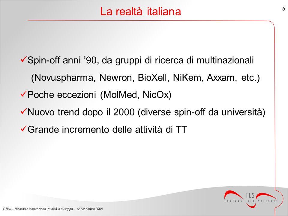 CRUI – Ricerca e innovazione, qualità e sviluppo – 12 Dicembre 2005 6 La realtà italiana Spin-off anni 90, da gruppi di ricerca di multinazionali (Novuspharma, Newron, BioXell, NiKem, Axxam, etc.) Poche eccezioni (MolMed, NicOx) Nuovo trend dopo il 2000 (diverse spin-off da università) Grande incremento delle attività di TT