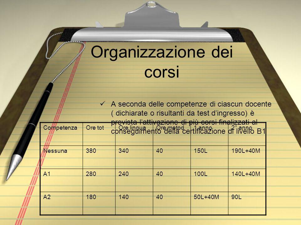 Organizzazione dei corsi A seconda delle competenze di ciascun docente ( dichiarate o risultanti da test dingresso) è prevista lattivazione di più cor