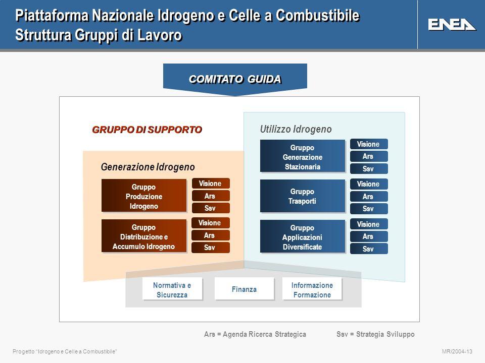 Progetto Idrogeno e Celle a CombustibileMR/2004-13 Piattaforma Nazionale Idrogeno e Celle a Combustibile Struttura Gruppi di Lavoro COMITATO GUIDA Gru