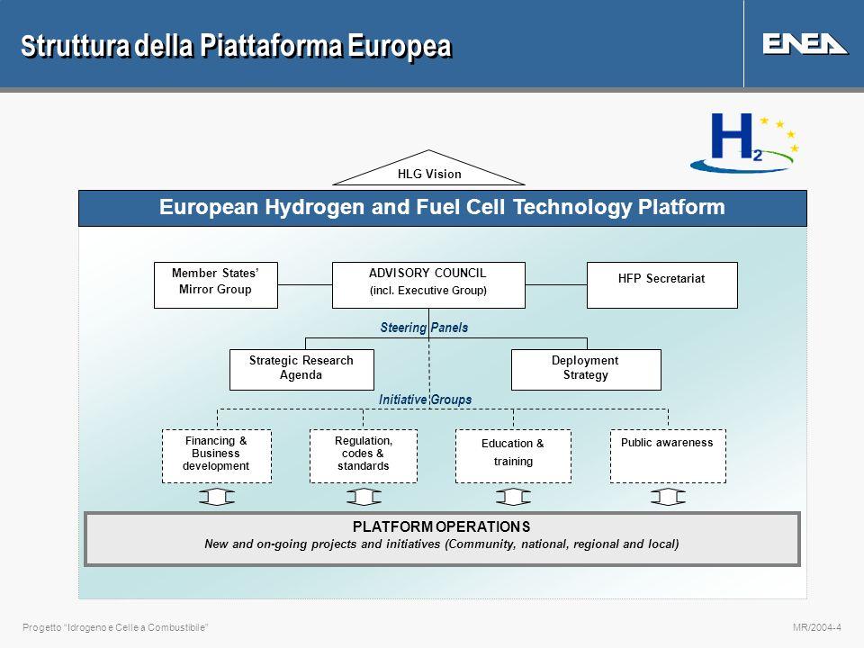 Progetto Idrogeno e Celle a CombustibileMR/2004-4 S truttura della Piattaforma Europea ADVISORY COUNCIL (incl. Executive Group) Deployment Strategy St