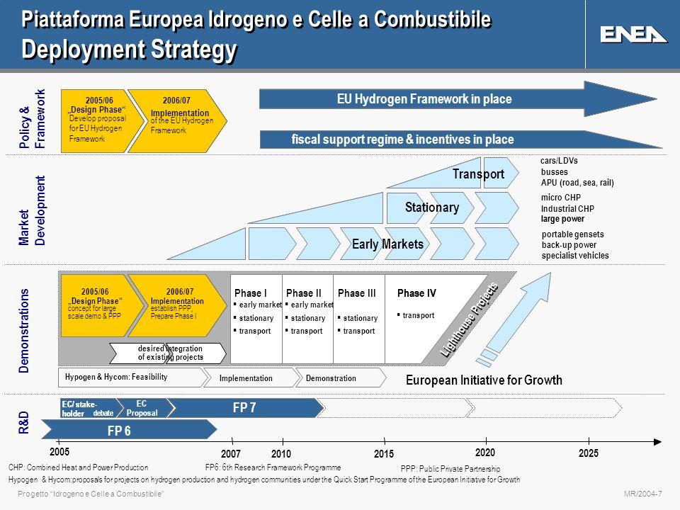 Progetto Idrogeno e Celle a CombustibileMR/2004-7 Piattaforma Europea Idrogeno e Celle a Combustibile Deployment Strategy