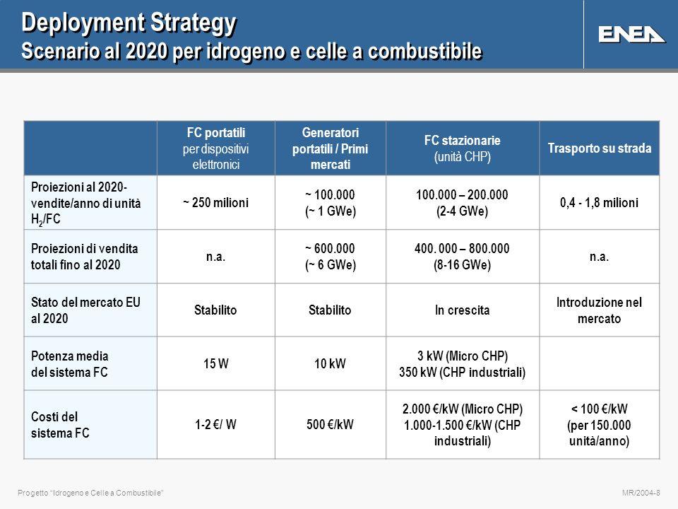 Progetto Idrogeno e Celle a CombustibileMR/2004-8 Deployment Strategy Scenario al 2020 per idrogeno e celle a combustibile FC portatili per dispositivi elettronici Generatori portatili / Primi mercati FC stazionarie (unità CHP) Trasporto su strada Proiezioni al 2020- vendite/anno di unità H 2 /FC ~ 250 milioni ~ 100.000 (~ 1 GWe) 100.000 – 200.000 (2-4 GWe) 0,4 - 1,8 milioni Proiezioni di vendita totali fino al 2020 n.a.