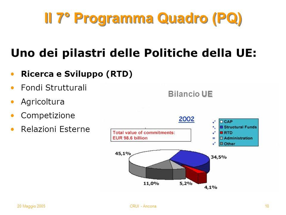 20 Maggio 2005CRUI - Ancona10 Il 7° Programma Quadro (PQ) Ricerca e Sviluppo (RTD) Fondi Strutturali Agricoltura Competizione Relazioni Esterne Uno dei pilastri delle Politiche della UE: UE Bilancio UE