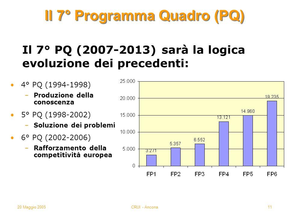 20 Maggio 2005CRUI - Ancona11 4° PQ (1994-1998) –Produzione della conoscenza 5° PQ (1998-2002) –Soluzione dei problemi 6° PQ (2002-2006) –Rafforzamento della competitività europea Il 7° Programma Quadro (PQ) Il 7° PQ (2007-2013) sarà la logica evoluzione dei precedenti: