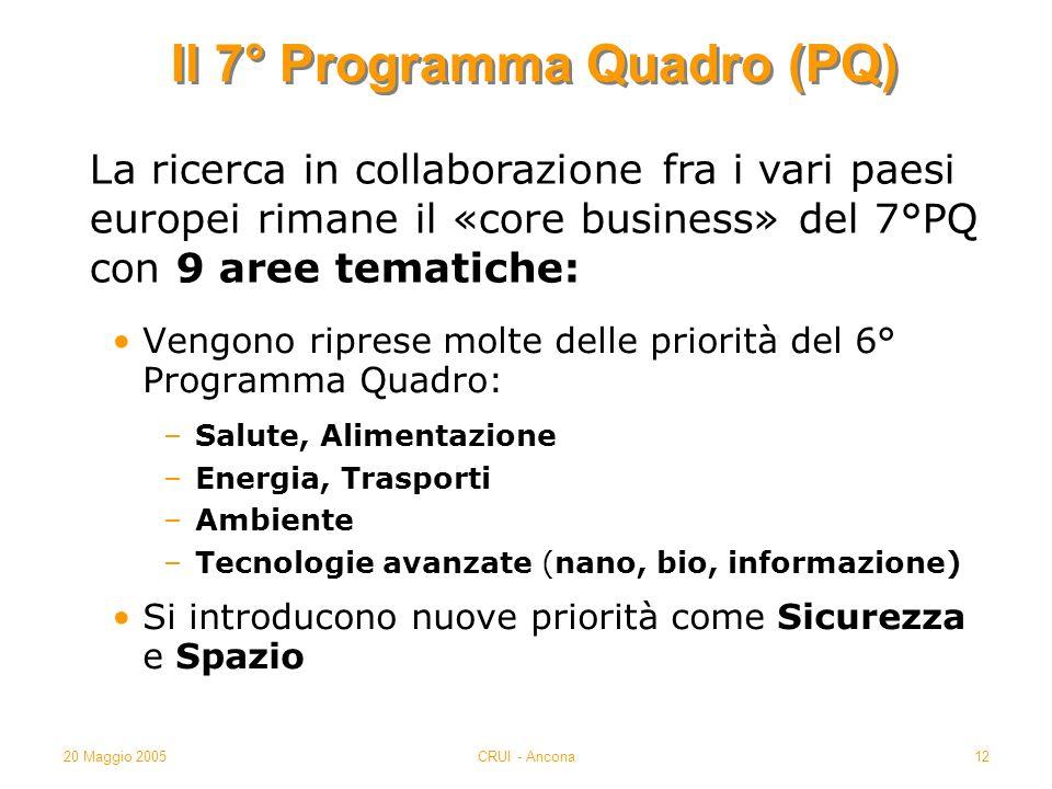 20 Maggio 2005CRUI - Ancona12 Il 7° Programma Quadro (PQ) Vengono riprese molte delle priorità del 6° Programma Quadro: –Salute, Alimentazione –Energia, Trasporti –Ambiente –Tecnologie avanzate (nano, bio, informazione) Si introducono nuove priorità come Sicurezza e Spazio La ricerca in collaborazione fra i vari paesi europei rimane il «core business» del 7°PQ con 9 aree tematiche: