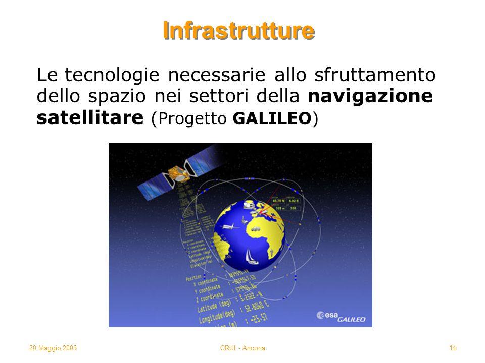 20 Maggio 2005CRUI - Ancona14 Infrastrutture Le tecnologie necessarie allo sfruttamento dello spazio nei settori della navigazione satellitare (Progetto GALILEO)
