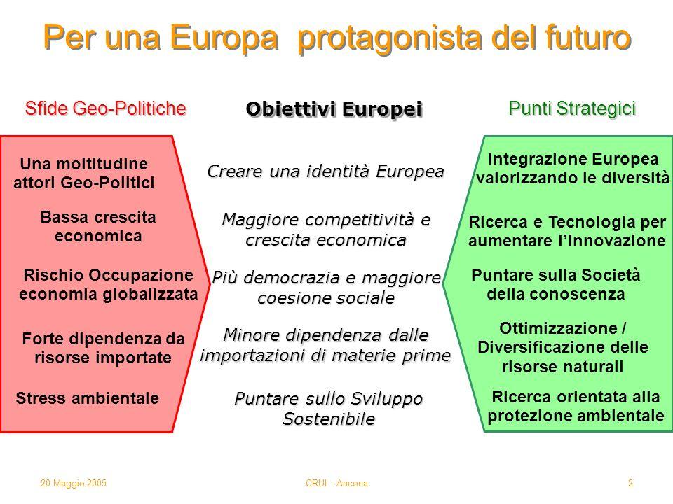 20 Maggio 2005CRUI - Ancona2 Per una Europa protagonista del futuro Sfide Geo-Politiche Obiettivi Europei Punti Strategici Bassa crescita economica Un