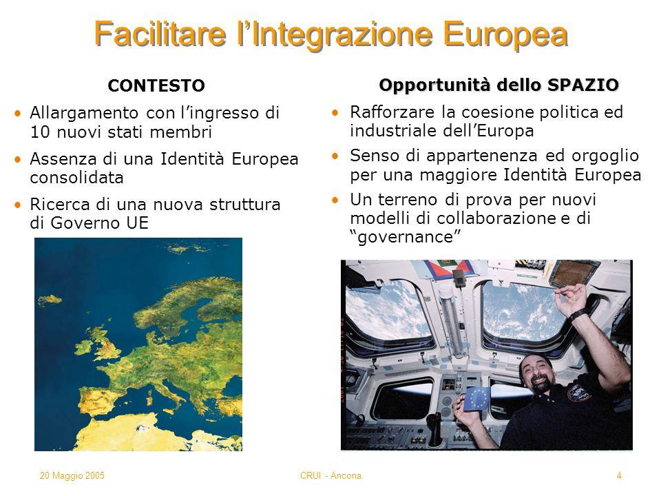 20 Maggio 2005CRUI - Ancona4 Facilitare lIntegrazione Europea CONTESTO Allargamento con lingresso di 10 nuovi stati membri Assenza di una Identità Eur
