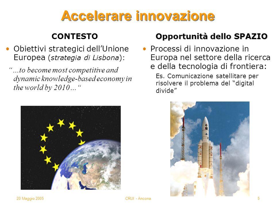 20 Maggio 2005CRUI - Ancona5 Accelerare innovazione CONTESTO Obiettivi strategici dellUnione Europea (strategia di Lisbona): …to become most competiti