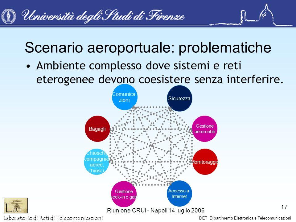 Laboratorio di Reti di Telecomunicazioni DET Dipartimento Elettronica e Telecomunicazioni Riunione CRUI - Napoli 14 luglio 2006 17 Scenario aeroportua