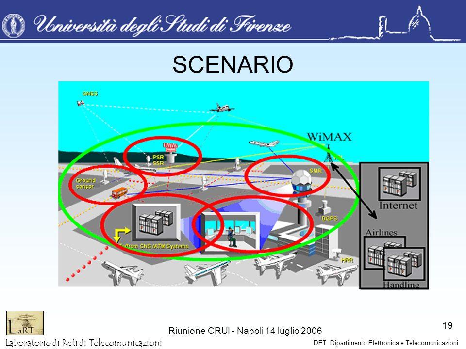 Laboratorio di Reti di Telecomunicazioni DET Dipartimento Elettronica e Telecomunicazioni Riunione CRUI - Napoli 14 luglio 2006 19 SCENARIO